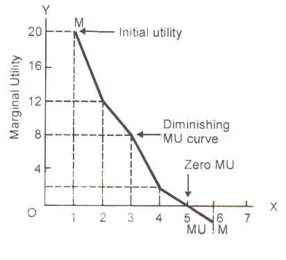 What are some real life examples of diminishing marginal utility